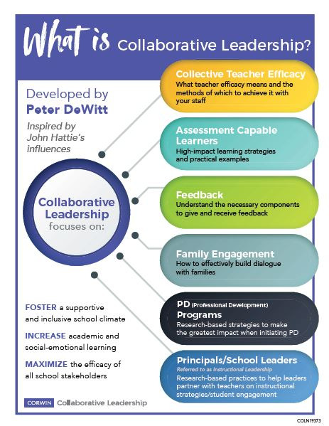 What is Collaborative Leadership?, Peter DeWitt, 6 influences, PD, professional learning, ed leadership
