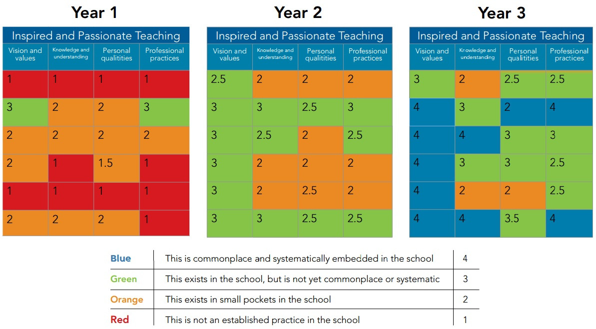 School Capability Assessments  Corwin