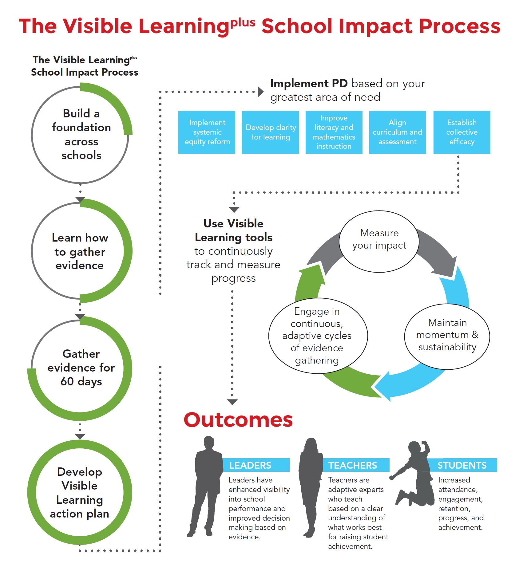 Visible Learning Plus School Impact Program Overview